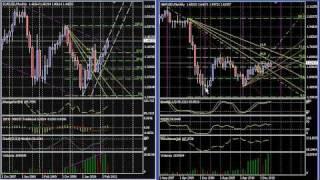 8 Forex Technical Trading Tools & Analysis 2 - EURUSD & GBPUSD thru Week of 4.22