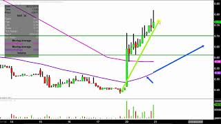 Southcross Energy Partners, L.P. - SXE Stock Chart Technical Analysis for 08-20-18