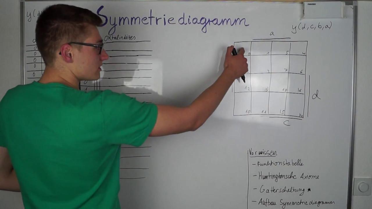 Symmetriediagramm    Kv