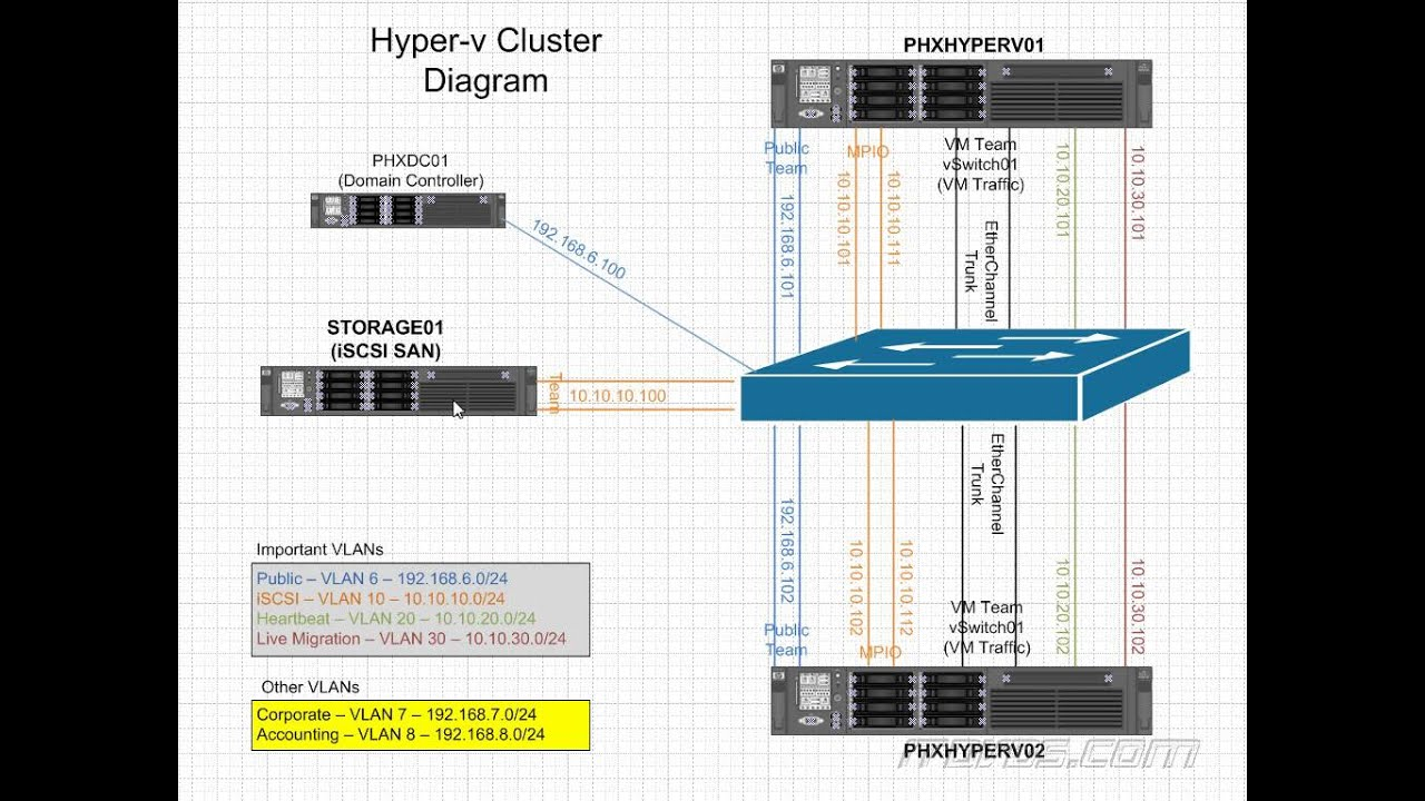 Hyper V Network Diagram 1966 Mustang Ab Werk Windows Server 2012 R2 Cluster Youtube