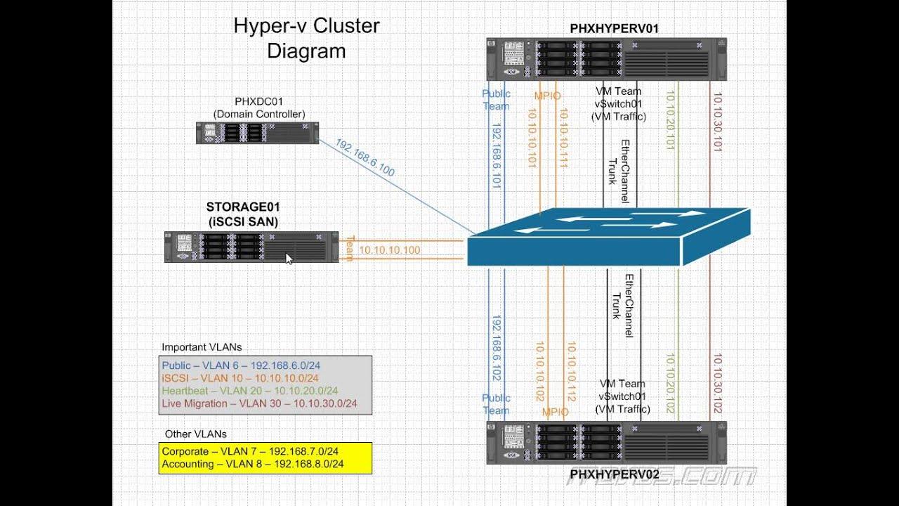 Windows Server 2012 R2 Hyper-V Cluster Diagram - YouTube