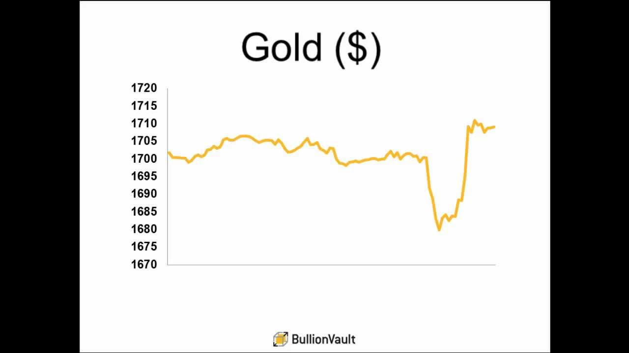 Gold Price Ends Week Higher After Hectic Friday Bullionvault Weekly Review 9 Mar 2017