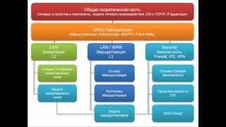 Обзор видео курсов LearnCisco.Ru в 2015 году