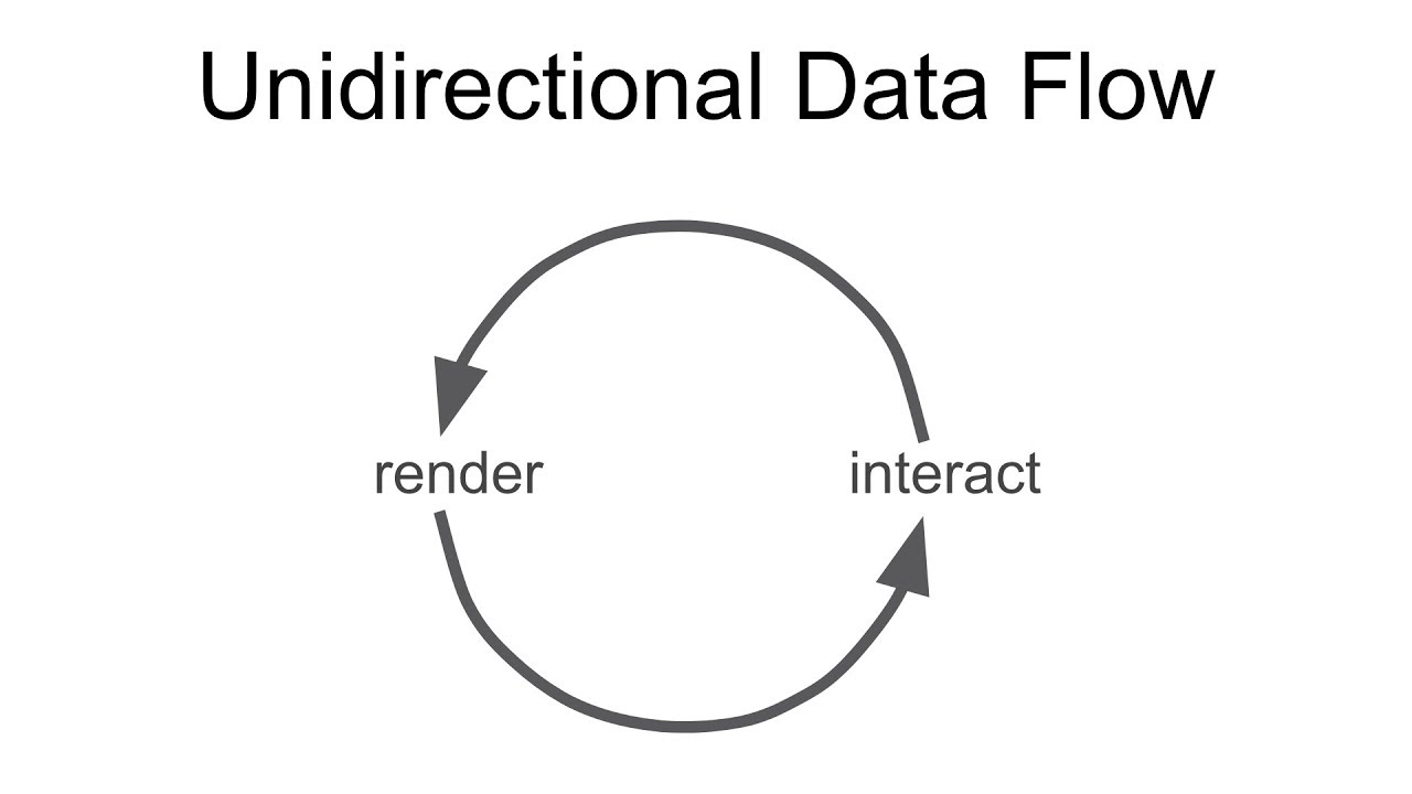 Interaction with Unidirectional Data Flow using D3 js