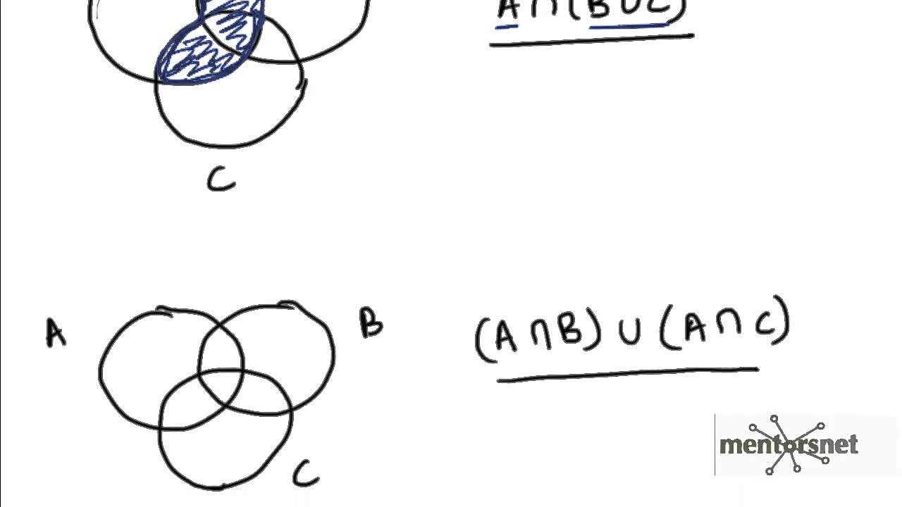 56 Distributive Law for Intersection over Union proof using venn ...