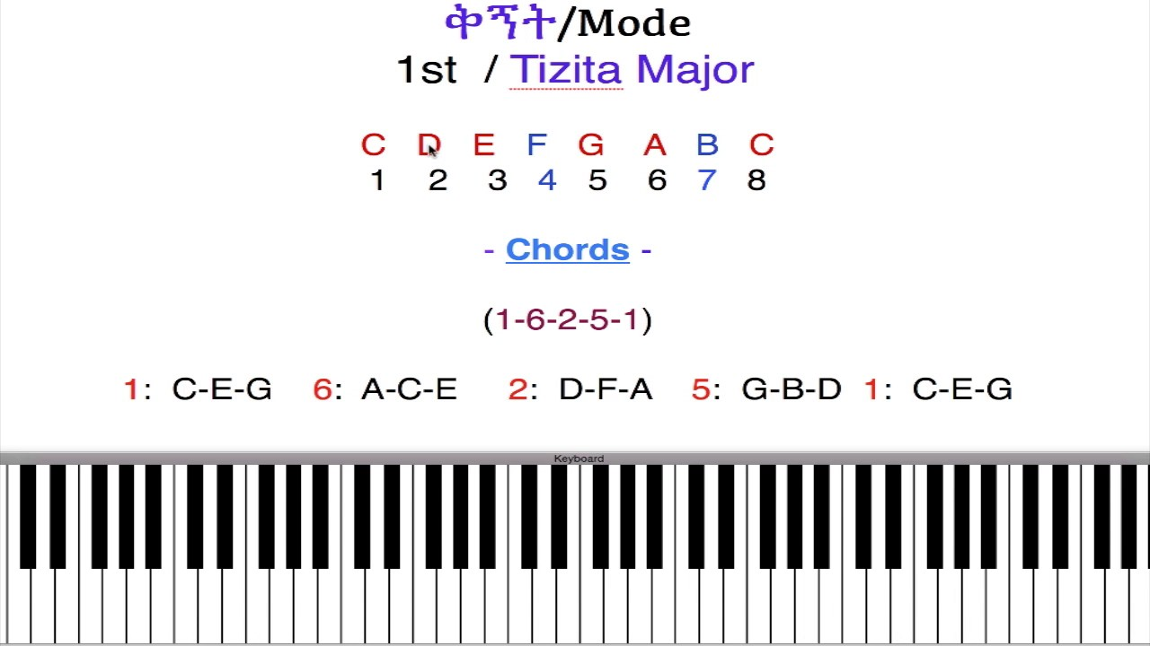 1 6 2 5 1 common chords youtube 1 6 2 5 1 common chords hexwebz Gallery
