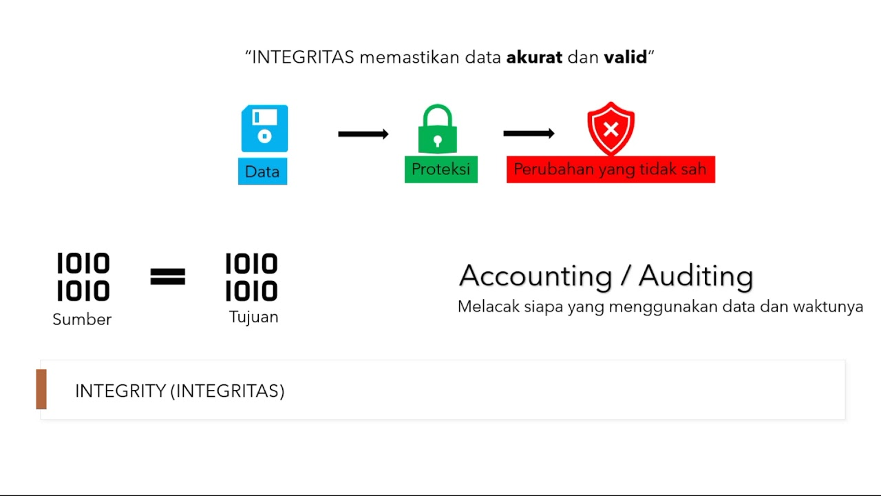 Cyber Security Fundamental  Bahasa Indonesia