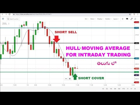 Hull Moving Average Forex Strategy Top Stories