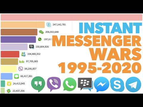 Most Popular Instant Messengers 1995 - 2020