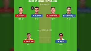 Hobert Hurricane vs Perth Scorchers Dream11 Prediction 34th match #BBL