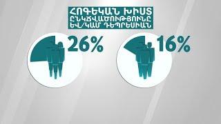 Դեպրեսիան Հայաստանում՝ թվերով