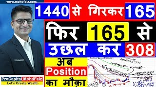 165 से उछल कर 308 अब Position का मौक़ा | POSITIONAL TRADING STRATEGY | INDIABULLS HOUSING SHARE