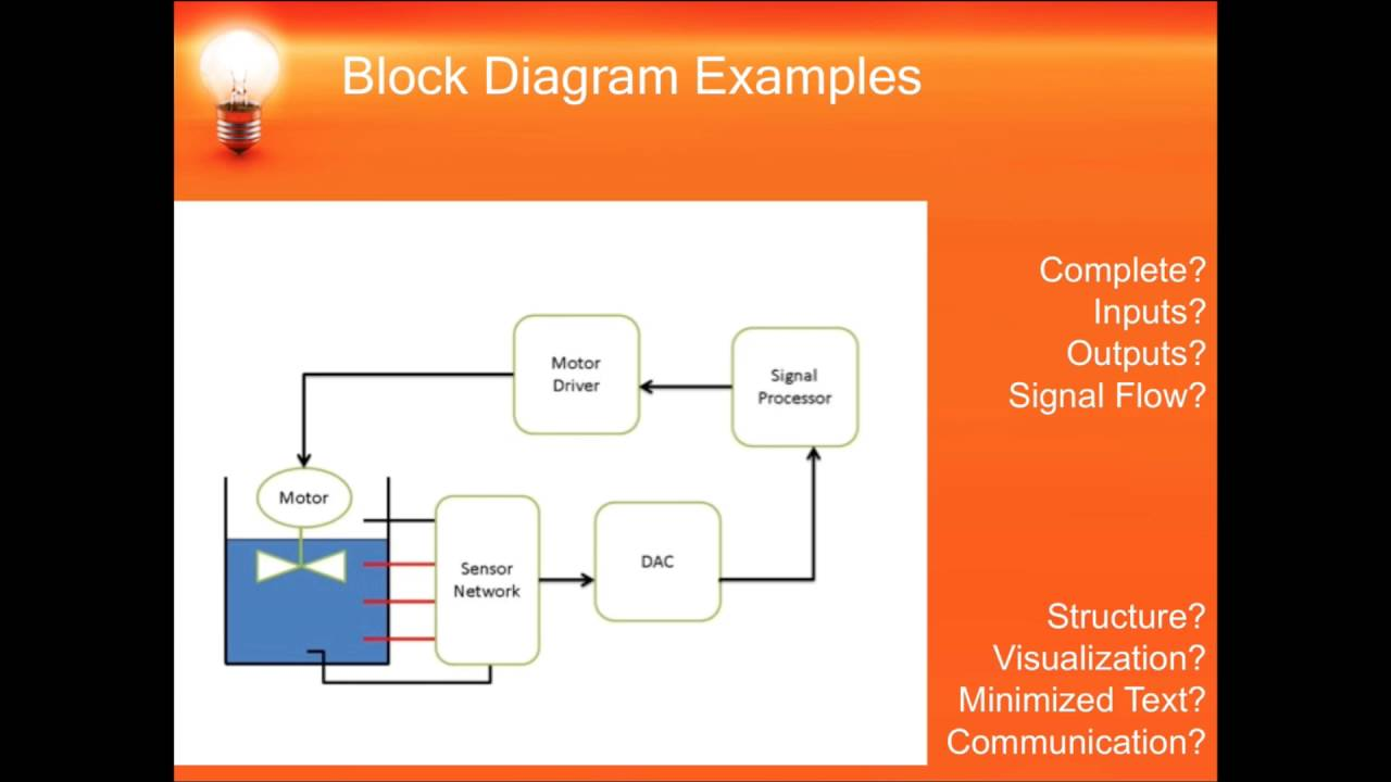basic engineering design creating a block diagram while selecting the best solution  [ 1280 x 720 Pixel ]