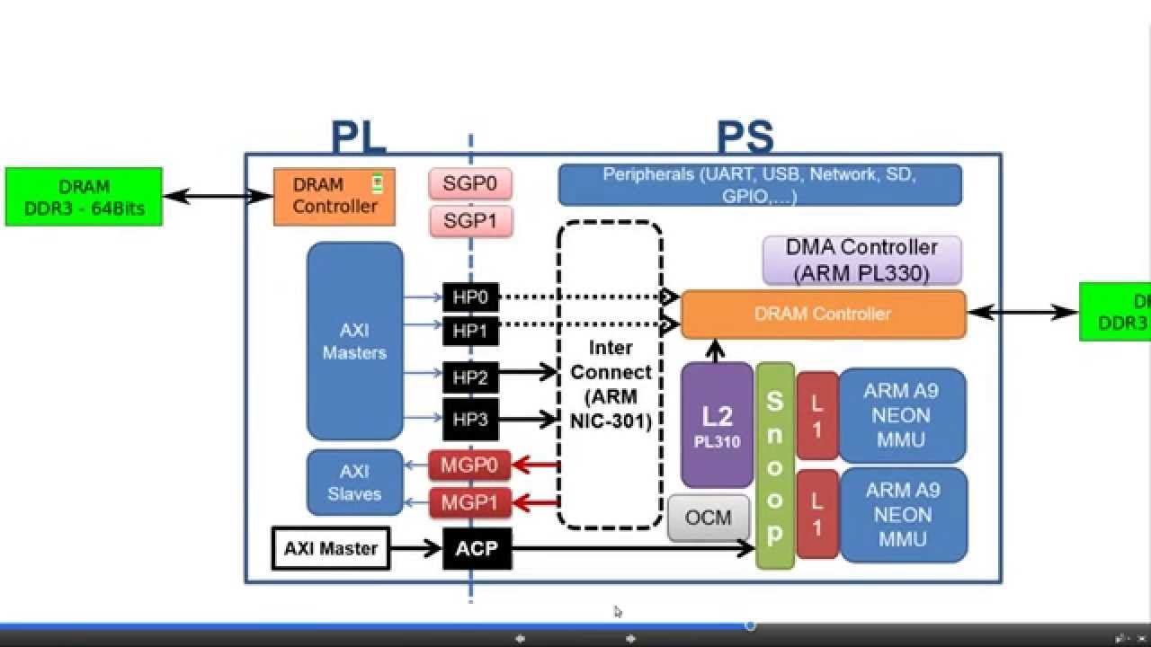 ZYNQ Training - Using the DRAM Controller on the ZYNQ PL