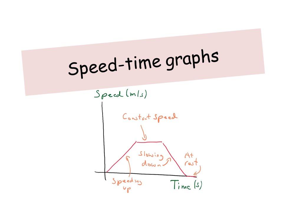 Speed Time Graphs IGCSE Physics