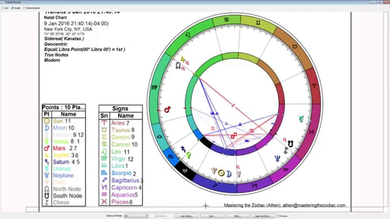 Libra Weekly Horoscope