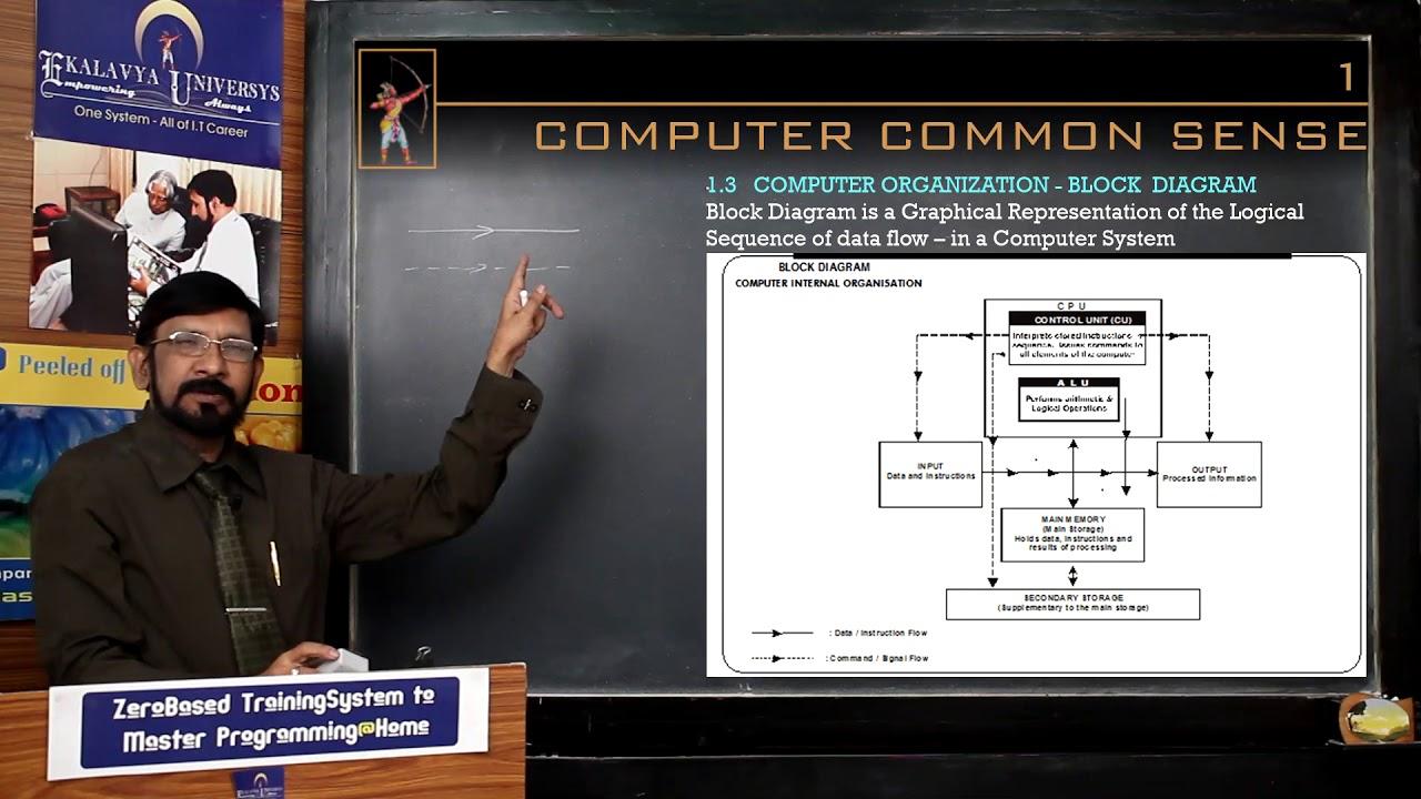 1.3 Computer Organization - Block Diagram - YouTube
