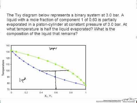 Txy Diagram: Lever Rule (Review)  YouTube