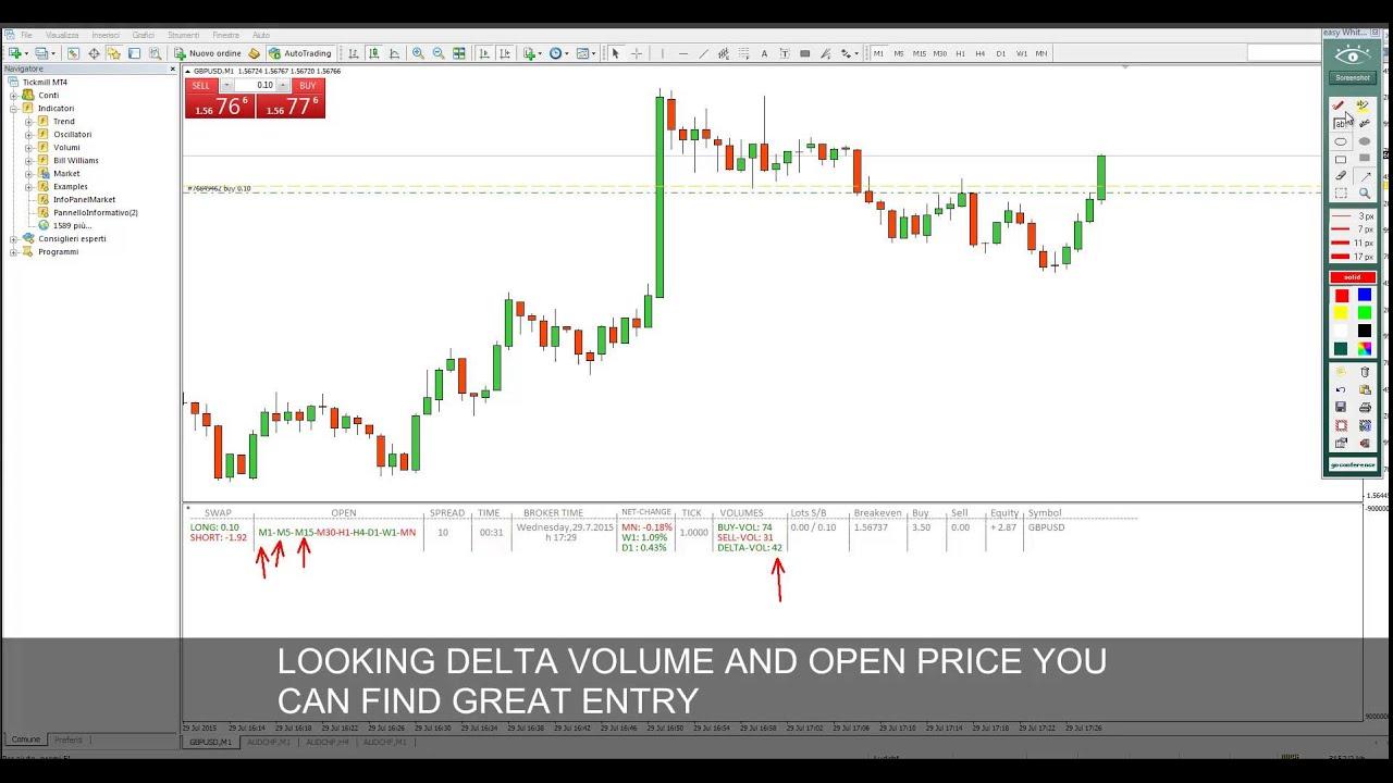 Info Panel Market Mt4 Indicator Youtube