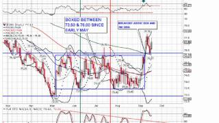 ECAM Market Video Update 20 September 2011