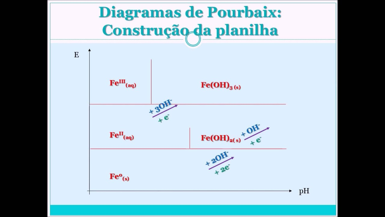 Planilha para estudos de diagramas de pourbaix spreadsheet for planilha para estudos de diagramas de pourbaix spreadsheet for porubaix diagrams studies ccuart Image collections