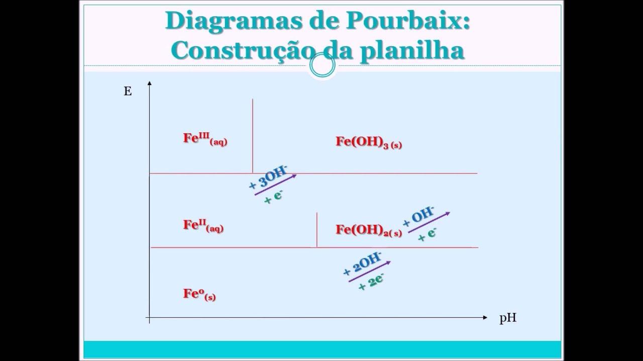 How To Construct A Pourbaix Diagram Mitsubishi Evo 8 Ecu Wiring Planilha Para Estudos De Diagramas