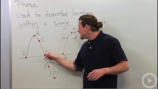 Wave Phase - Physics tutoring video on wave phase