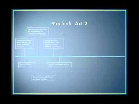 macbeth act 1 plot Plot overview the play begins with the brief appearance of a trio of witches and then moves to a military camp, where the scottish king duncan hears the news that his generals, macbeth and banquo, have defeated two separate invading armies—one from ireland, led by the rebel macdonwald, and one from norway.