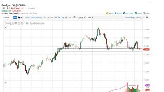 Gold Technical Analysis for April 16, 2019 by FXEmpire.com