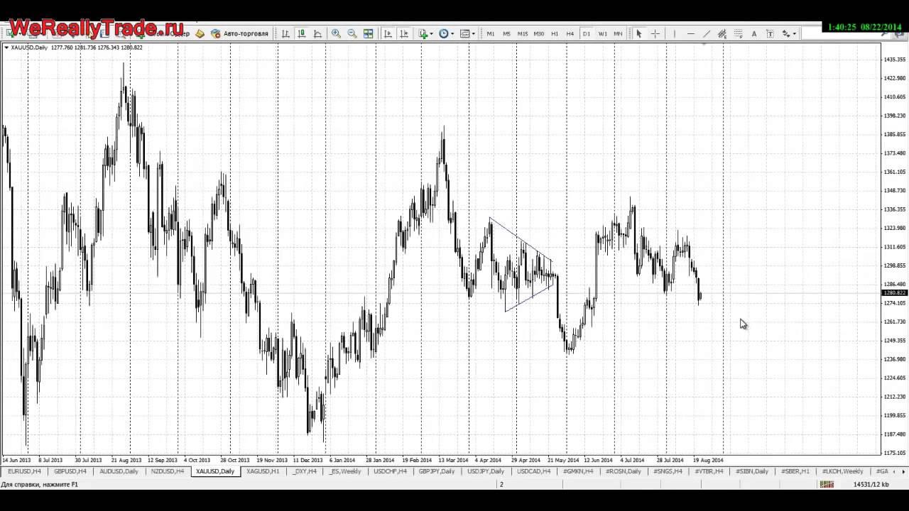 Золотые правила торговли форекс channel trend форекс индикатор