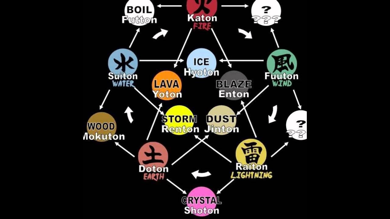 Naruto Shippuden All Elements Youtube