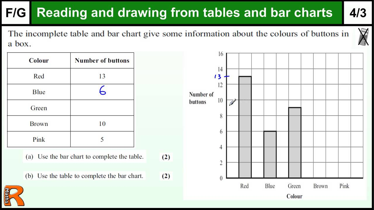 Tables and bar charts gcse maths foundation revision exam for Table questions