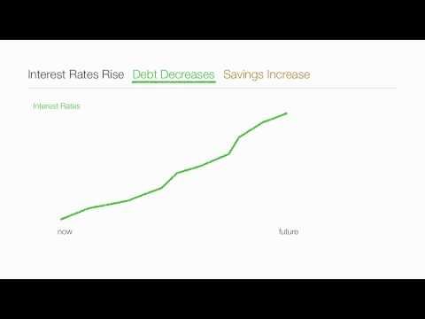 Understanding The impact of Consumption, Savings, Debt Economics on GDP