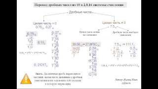 A1 Перевод дробных чисел из 10 системы в 2, 8, 16