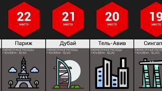 Сравнение: Самые Дорогие Города