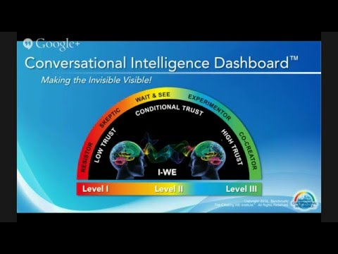 Restoring Organizational Trust through Conversational Intelligence
