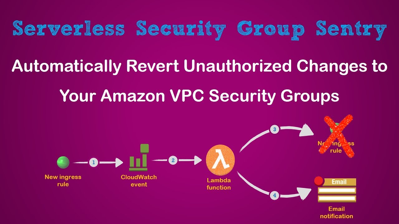 Automatically revert changes to Security Groups With CloudTrail, CloudWatch  Events & AWS Lambda