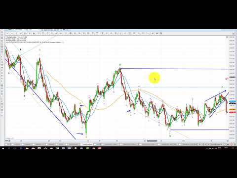 Elliott Wave Analysis of Gold, Silver & GLD as of 11th November 2017
