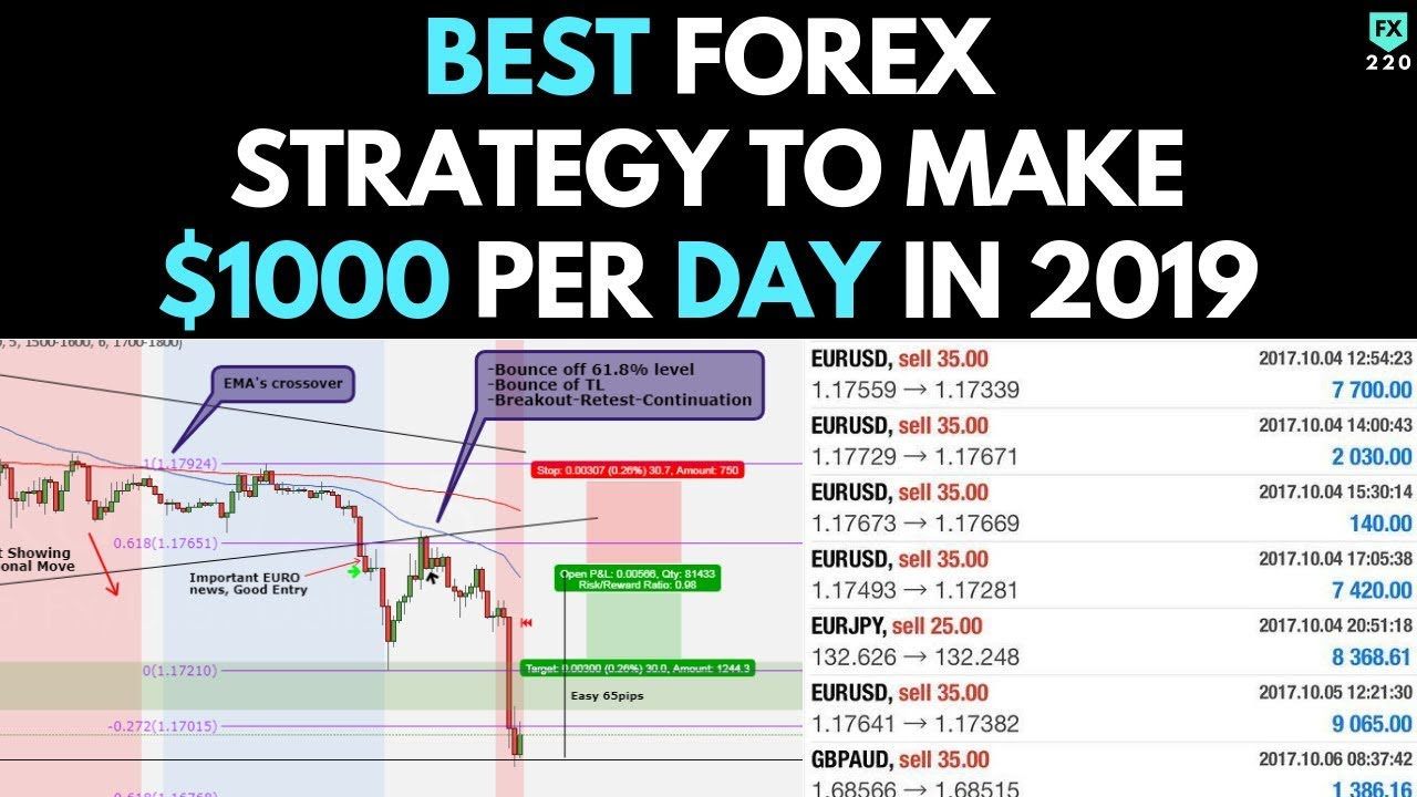 BEST Forex Trading Strategy To Make $1000 per Day in 2019 (WORKS 100%) - YouTube