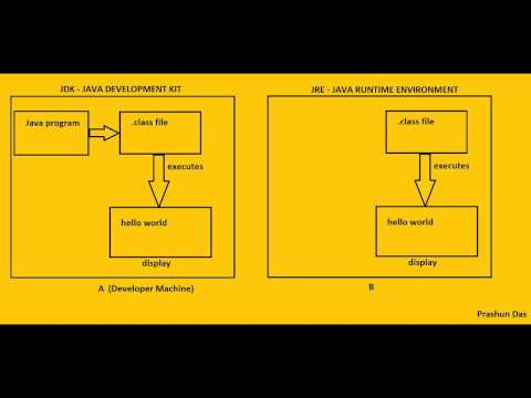 Difference between JDK, JRE and JVM for beginners
