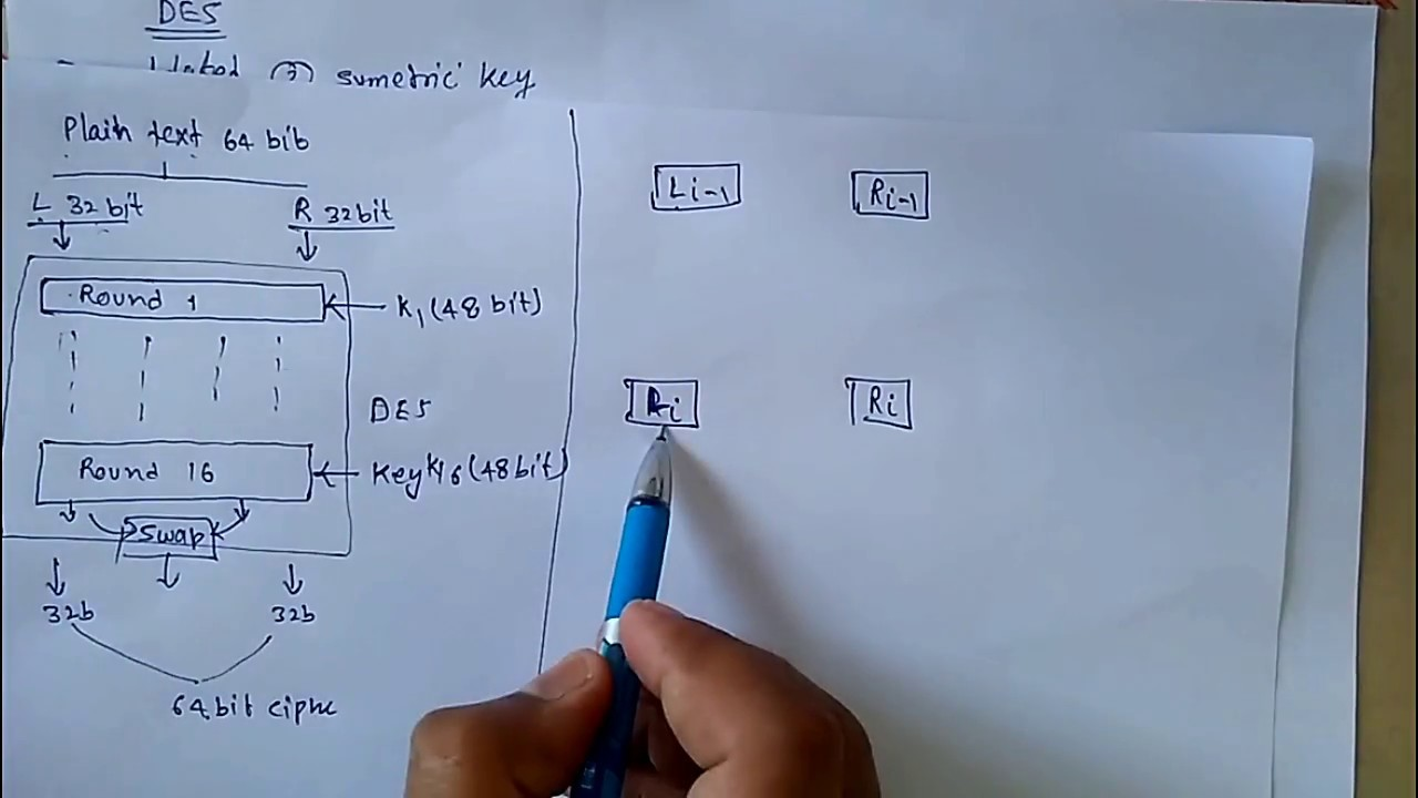 Des Data Encryption Standard Block Diagram And Working Principle Of Des In Cryptography In