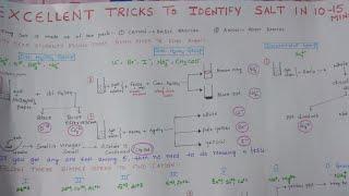 Salt Analysis Tricks for practical exams
