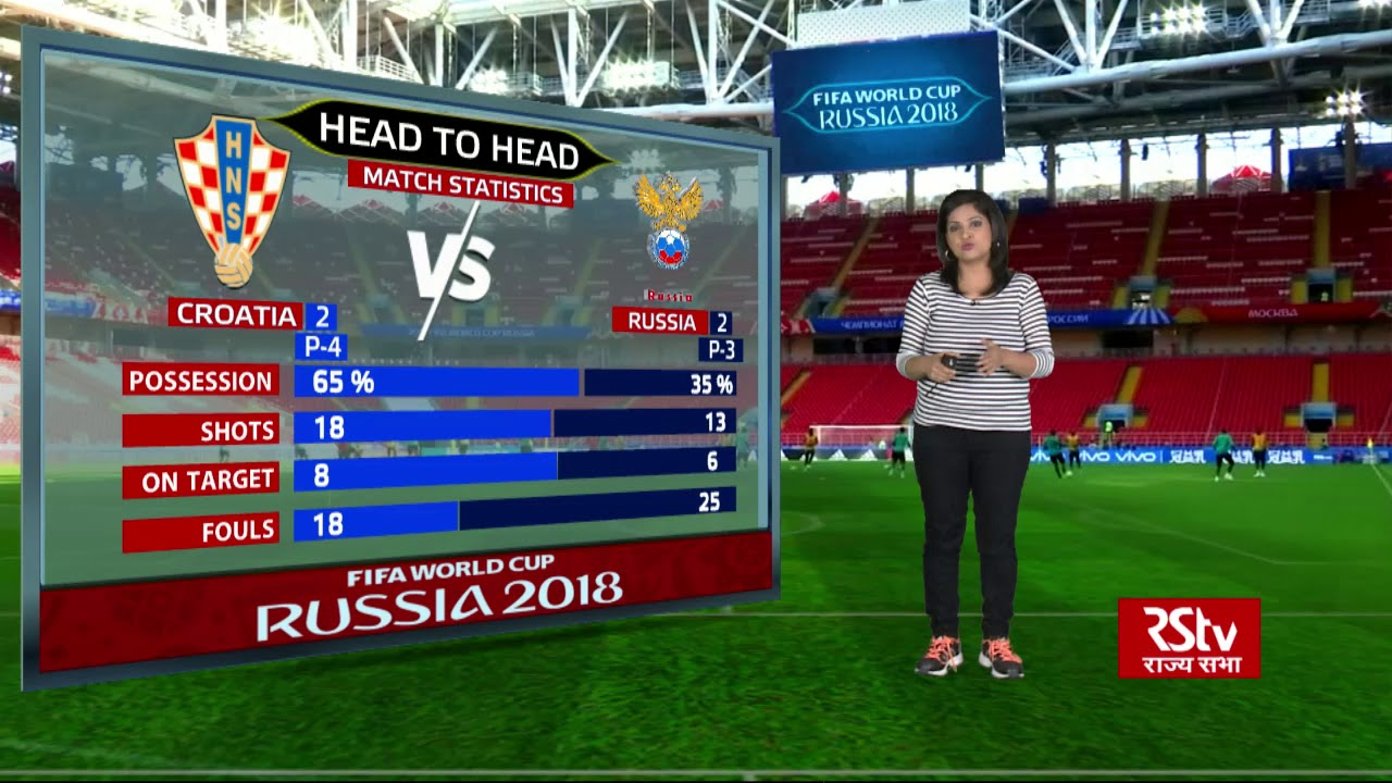 FIFA World Cup Stats Zone: Croatia vs Russia Match Statistics