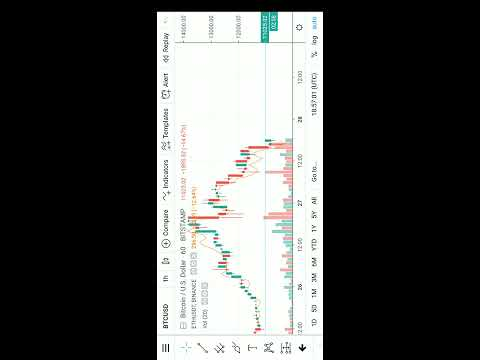 Bitcoin Chart Analysis Using Tradingview Mobile App