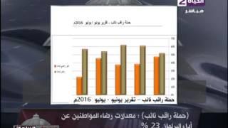 بالفيديو.. «راقب نائب» : الحكومة سبب انخفاض معدلات «الرضا» على البرلمان