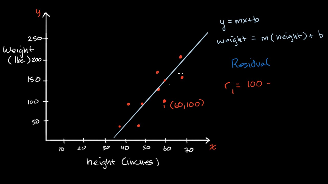 Introduction to residuals and least squares regression (video