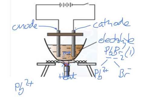 Edexcel IGCSE Chemistry - electrolysis 1 - version 2