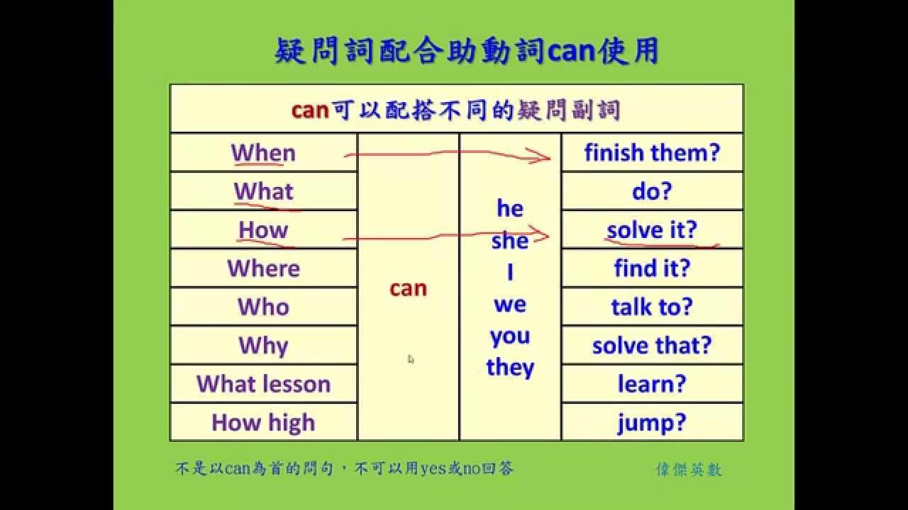 英文基礎文法 29 - 助動詞can用法(Basic English Grammar - Auxiliary Can usage ...