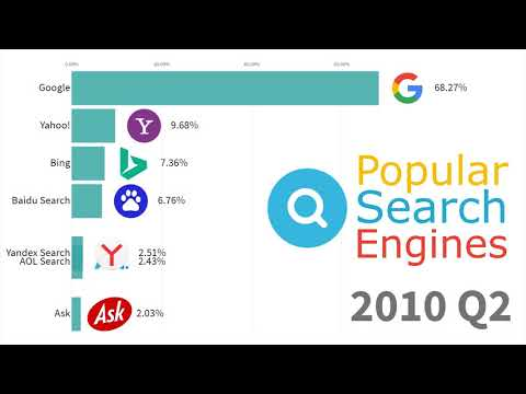Most Popular Search Engines 1994 - 2019