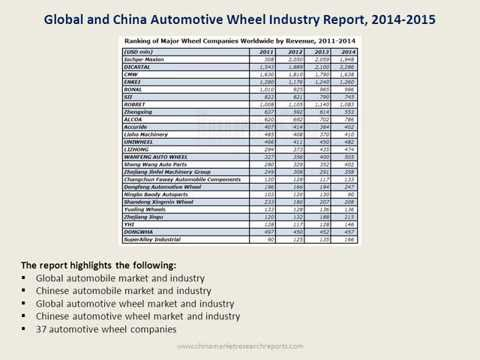 Automotive Wheel Market Research Report For China and World 2015